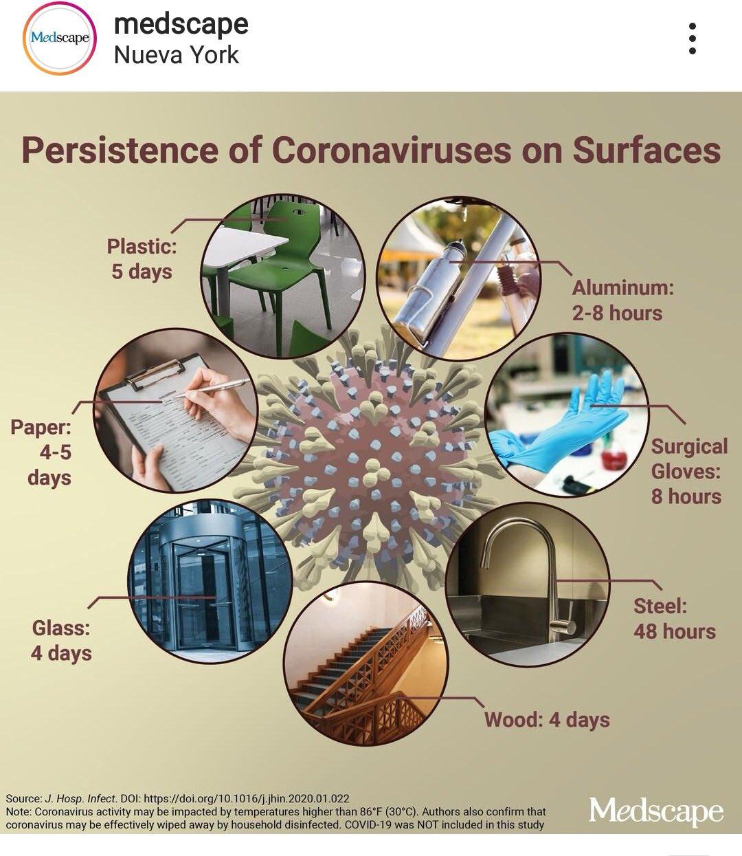 Tiempo resistencia coronavirus Covid 19